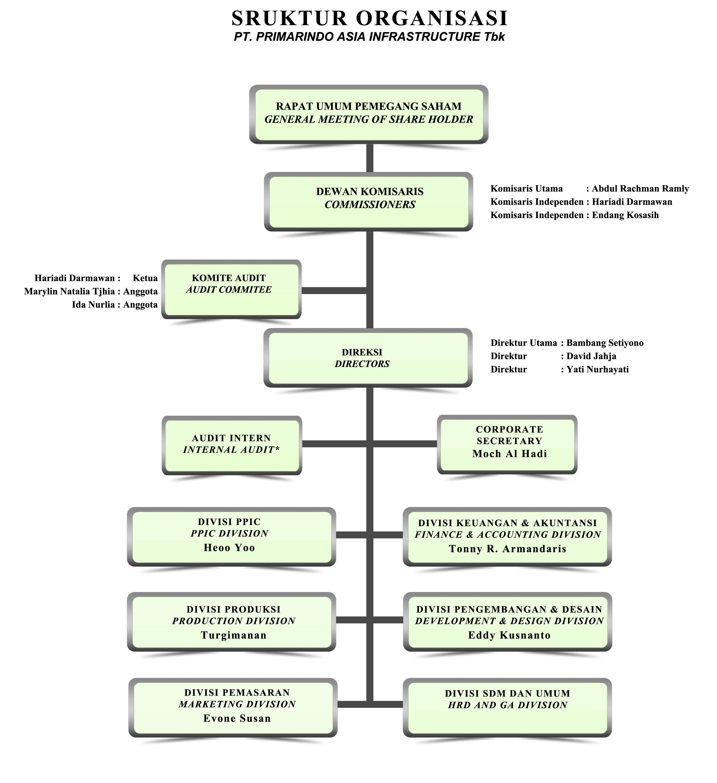 struktur organisasi pt primarindo asia infrastructure tbk Struktur Organisasi CV struktur organisasi